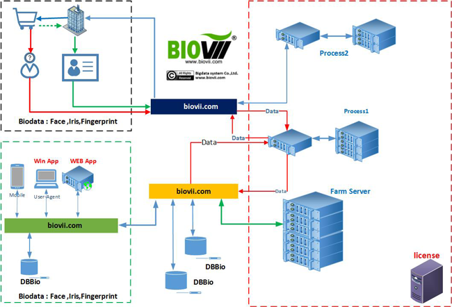 diagram-biovii-for-public